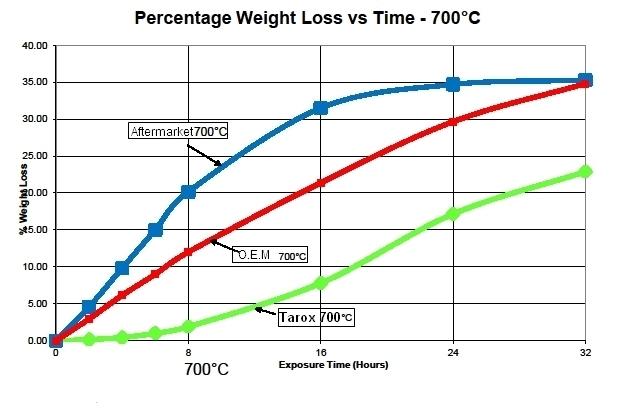 Tarox_Ceramic_700_Graph