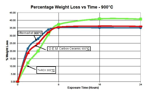 Tarox_Ceramic_900_Graph