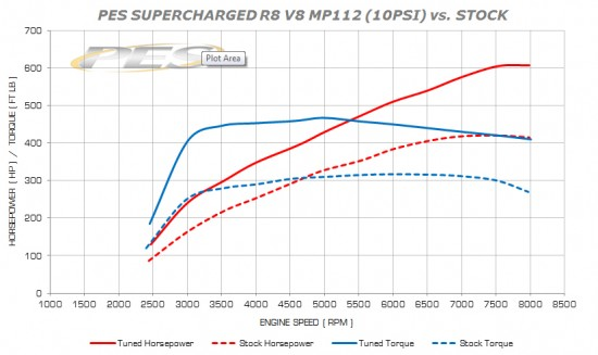r8 dyno 550x327 Audi Superchargers UK introduce the upgraded PES G4 Supercharger kits for the Audi R8 V8, Audi RS4 (B7) and Audi S5 (V8)