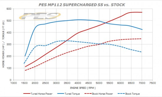 s5 dyno 550x329 Audi Superchargers UK introduce the upgraded PES G4 Supercharger kits for the Audi R8 V8, Audi RS4 (B7) and Audi S5 (V8)