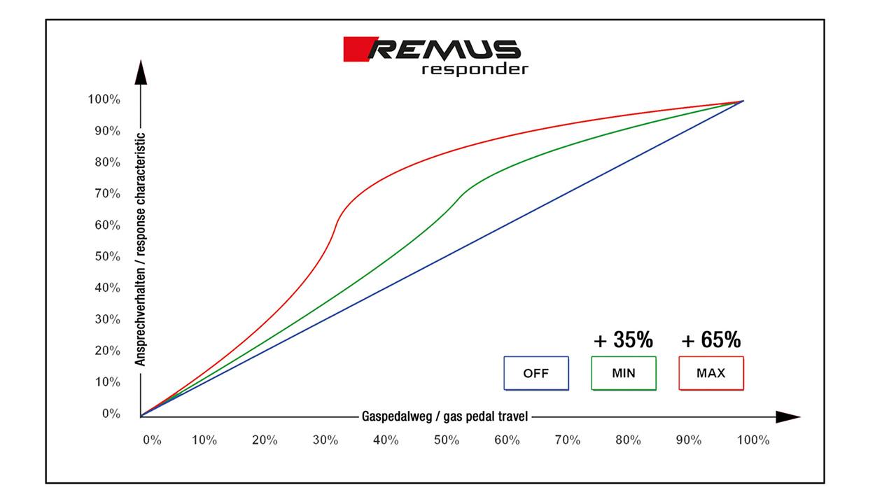 remus-responder-graphik